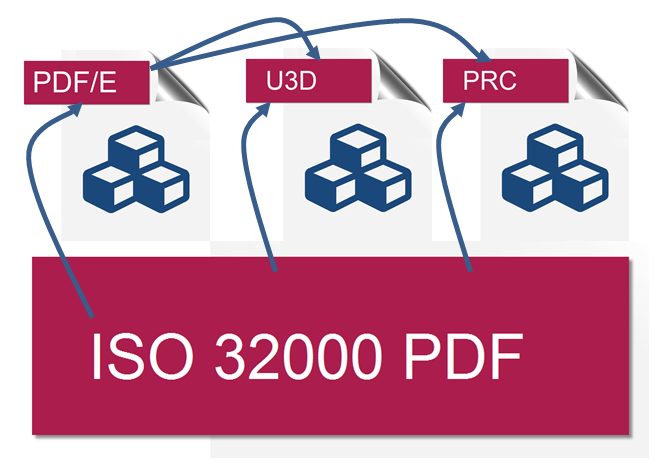 PDF-PDFe-U3D-PRC-Collection