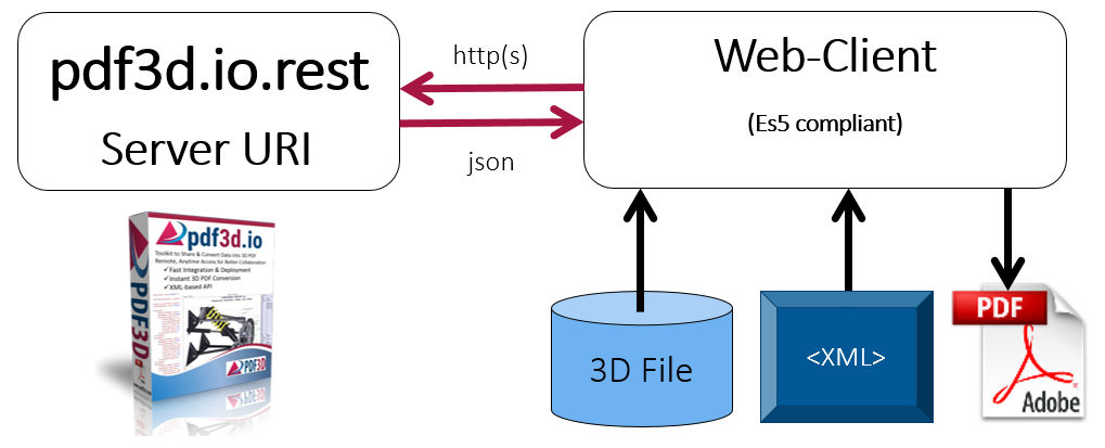 PDF3D.IO Web Service Data Flow Diagram
